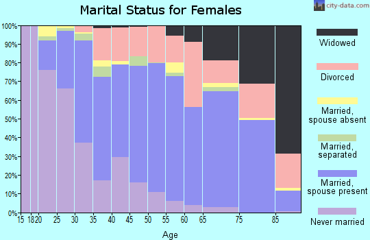 Zip code 27612 marital status for females