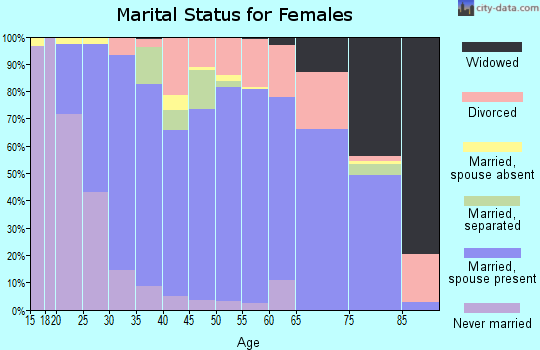 Zip code 27614 marital status for females