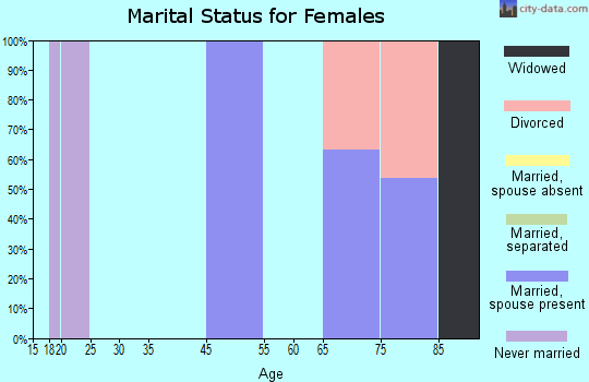 Zip code 27706 marital status for females