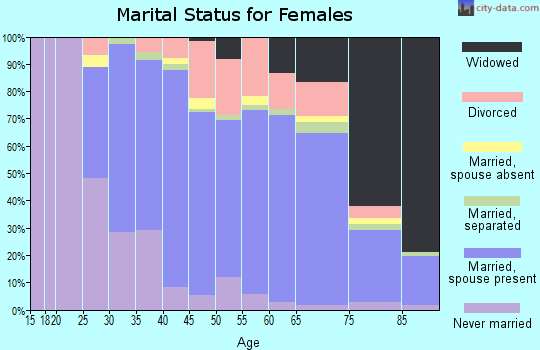 Zip code 27712 marital status for females