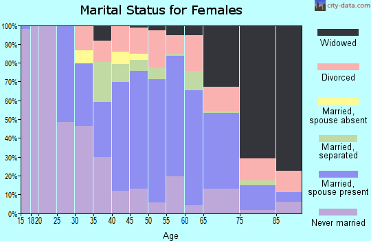 Zip code 27803 marital status for females