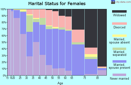 Zip code 27804 marital status for females