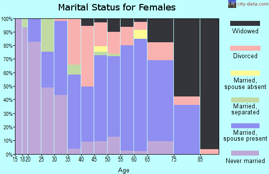 Zip code 27822 marital status for females