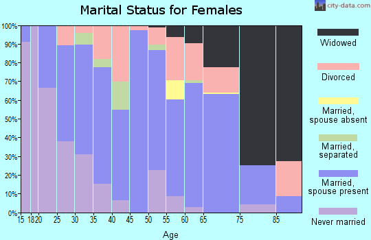Zip code 27851 marital status for females