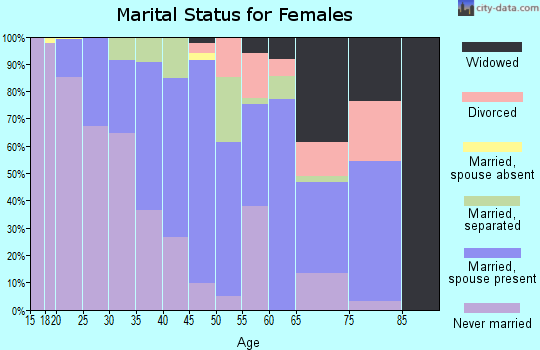 Zip code 27855 marital status for females