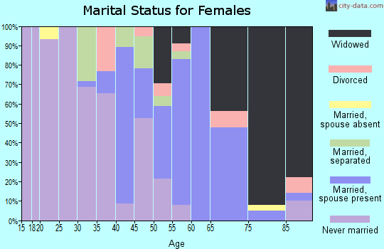 Zip code 27869 marital status for females