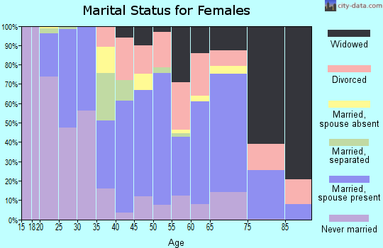 Zip code 27892 marital status for females