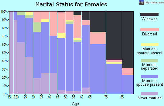 Zip code 27896 marital status for females