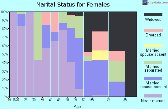 Zip code 27897 marital status for females