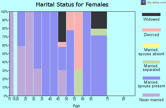 Zip code 27973 marital status for females