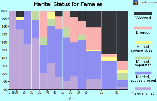 Zip code 27983 marital status for females