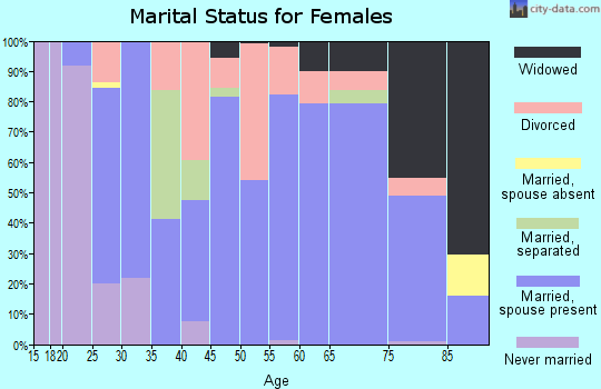 Zip code 28018 marital status for females
