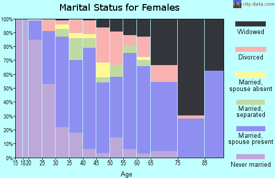 Zip code 28034 marital status for females