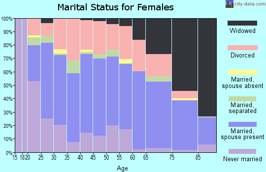 Zip code 28043 marital status for females