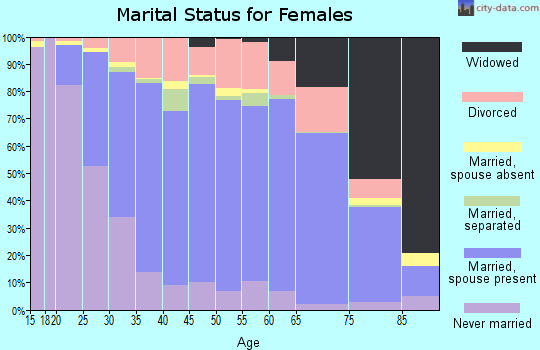 Zip code 28105 marital status for females