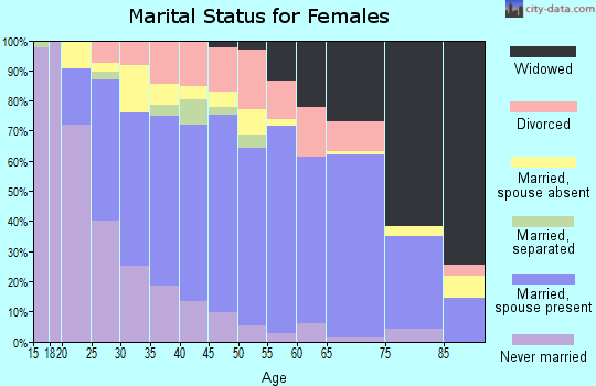 Zip code 28112 marital status for females
