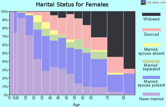 Zip code 28212 marital status for females