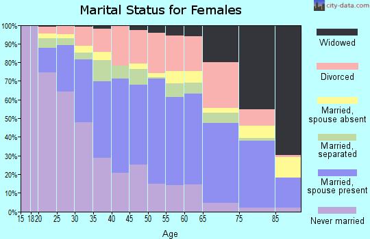 Zip code 28215 marital status for females