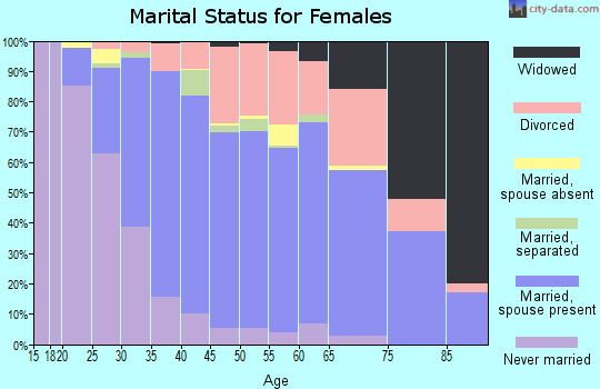 Zip code 28226 marital status for females