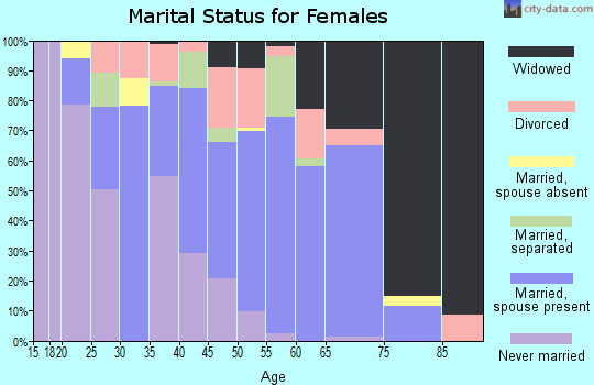 Zip code 28320 marital status for females