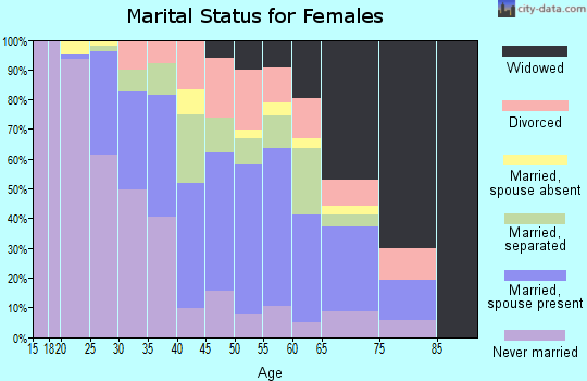 Zip code 28364 marital status for females