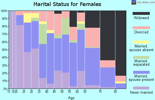Zip code 28365 marital status for females