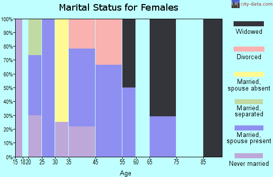 Zip code 28368 marital status for females