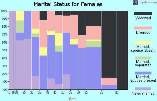 Zip code 28371 marital status for females