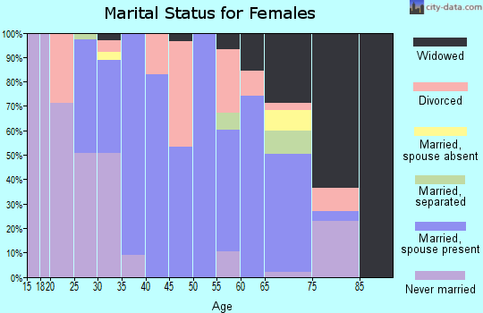 Zip code 28395 marital status for females