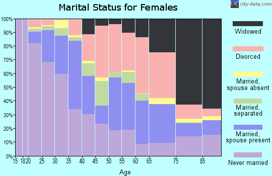 Zip code 28401 marital status for females