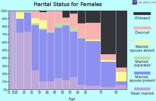 Zip code 28405 marital status for females