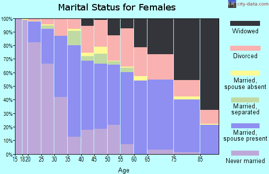Zip code 28412 marital status for females