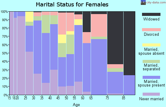 Zip code 28425 marital status for females