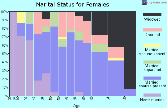 Zip code 28470 marital status for females