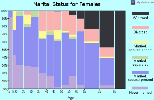 Zip code 28532 marital status for females