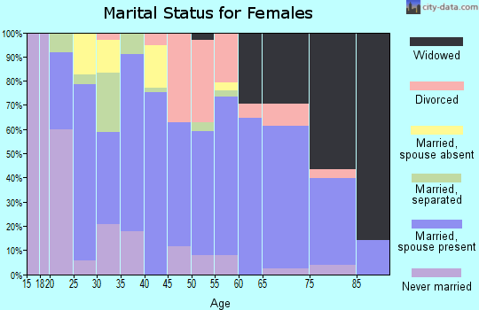 Zip code 28555 marital status for females