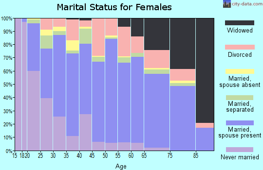Zip code 28562 marital status for females