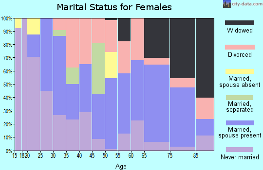 Zip code 28573 marital status for females