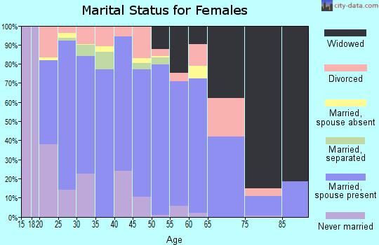 Zip code 28574 marital status for females
