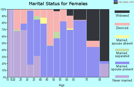 Zip code 28609 marital status for females