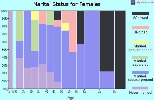 Zip code 28660 marital status for females
