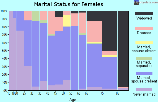 Zip code 28697 marital status for females