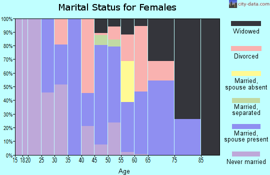 Zip code 29009 marital status for females