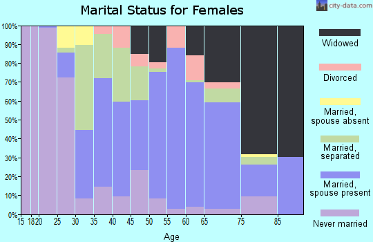 Zip code 29059 marital status for females