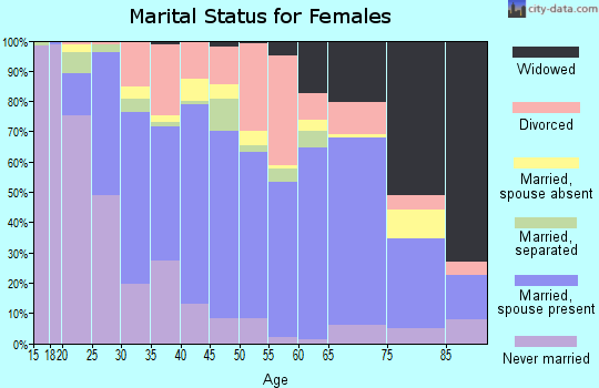 Zip code 29154 marital status for females