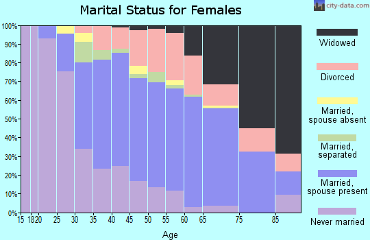 Zip code 29412 marital status for females