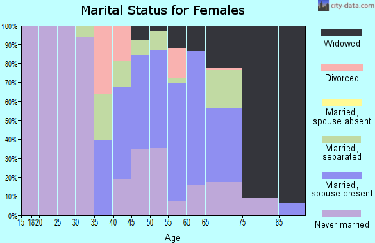 Zip code 29525 marital status for females