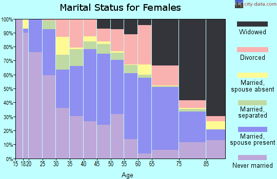 Zip code 29532 marital status for females