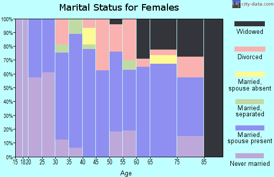 Zip code 29544 marital status for females