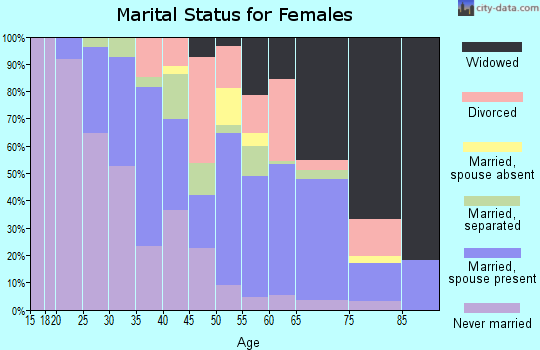 Zip code 29574 marital status for females